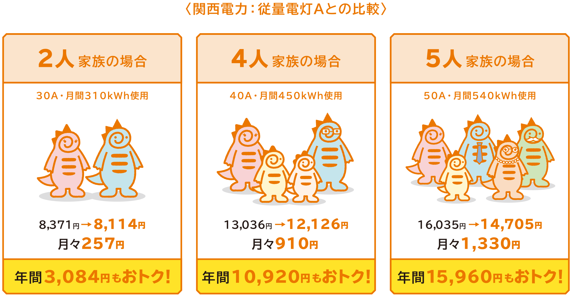 どれくらいお得になるの~?関西電力:従量電灯Aとの比較