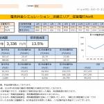新宮市I様 従量電灯B 11kVA契約 年間【40,131円】お得