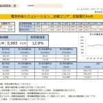 新宮市P様 従量電灯B 10kVA契約 年間【71,912円】お得