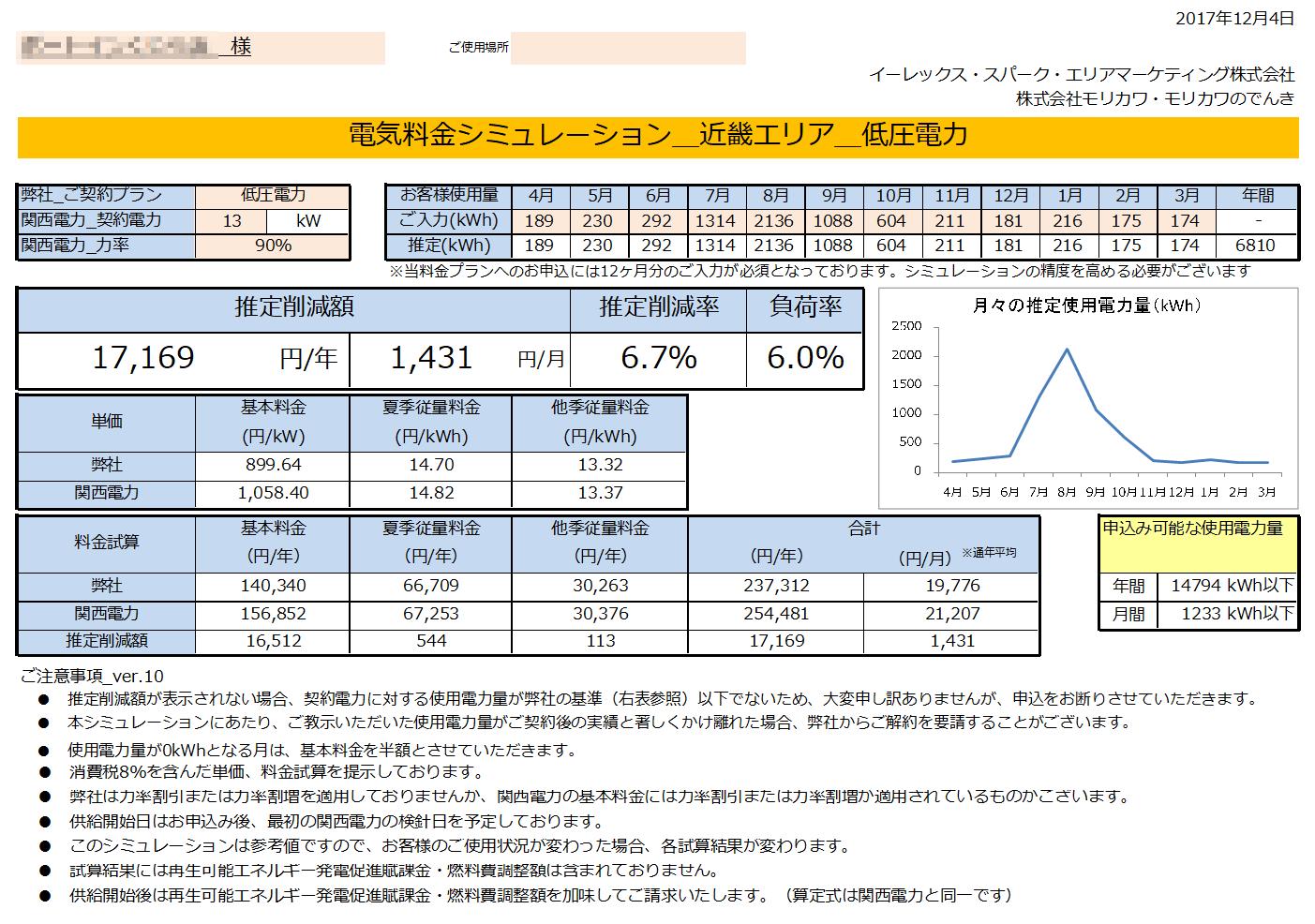 太地町B様 低圧電力 13kW契約 年間【17,169円】お得
