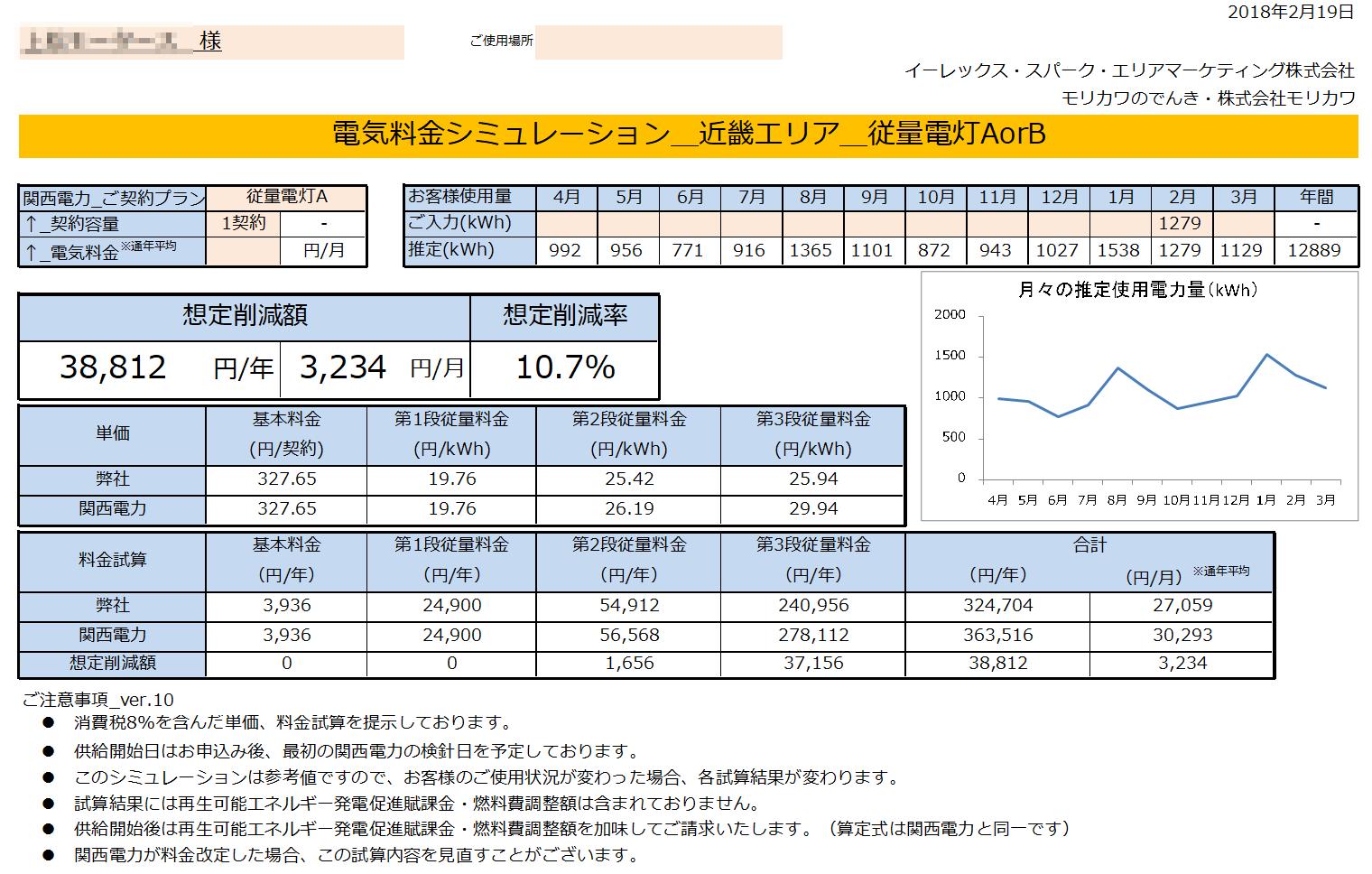 那智勝浦町U様 低圧電力32kW契約 年間【38,812円】お得