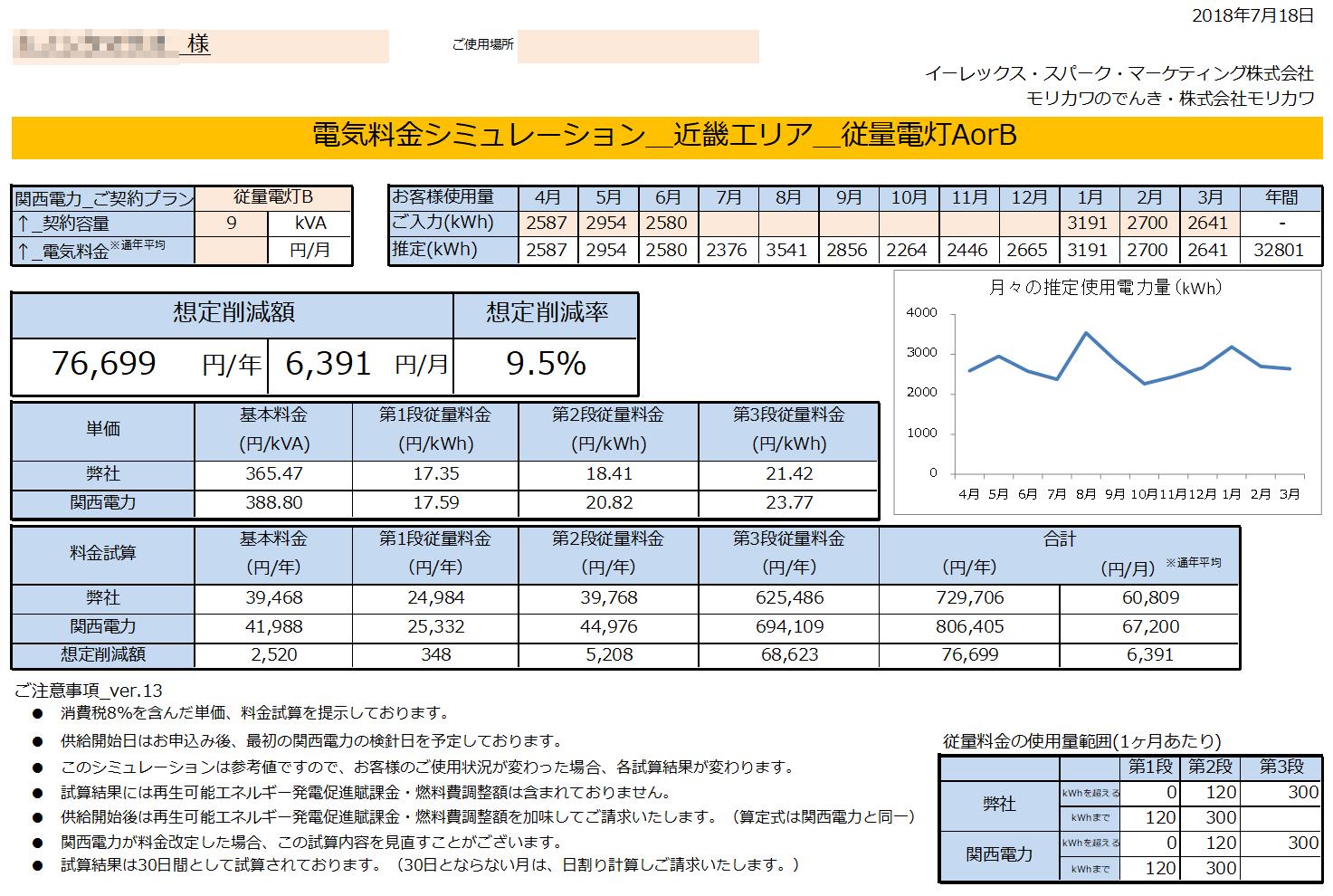 那智勝浦町K様 従量電灯B 9kVA契約 年間【76,699円】お得