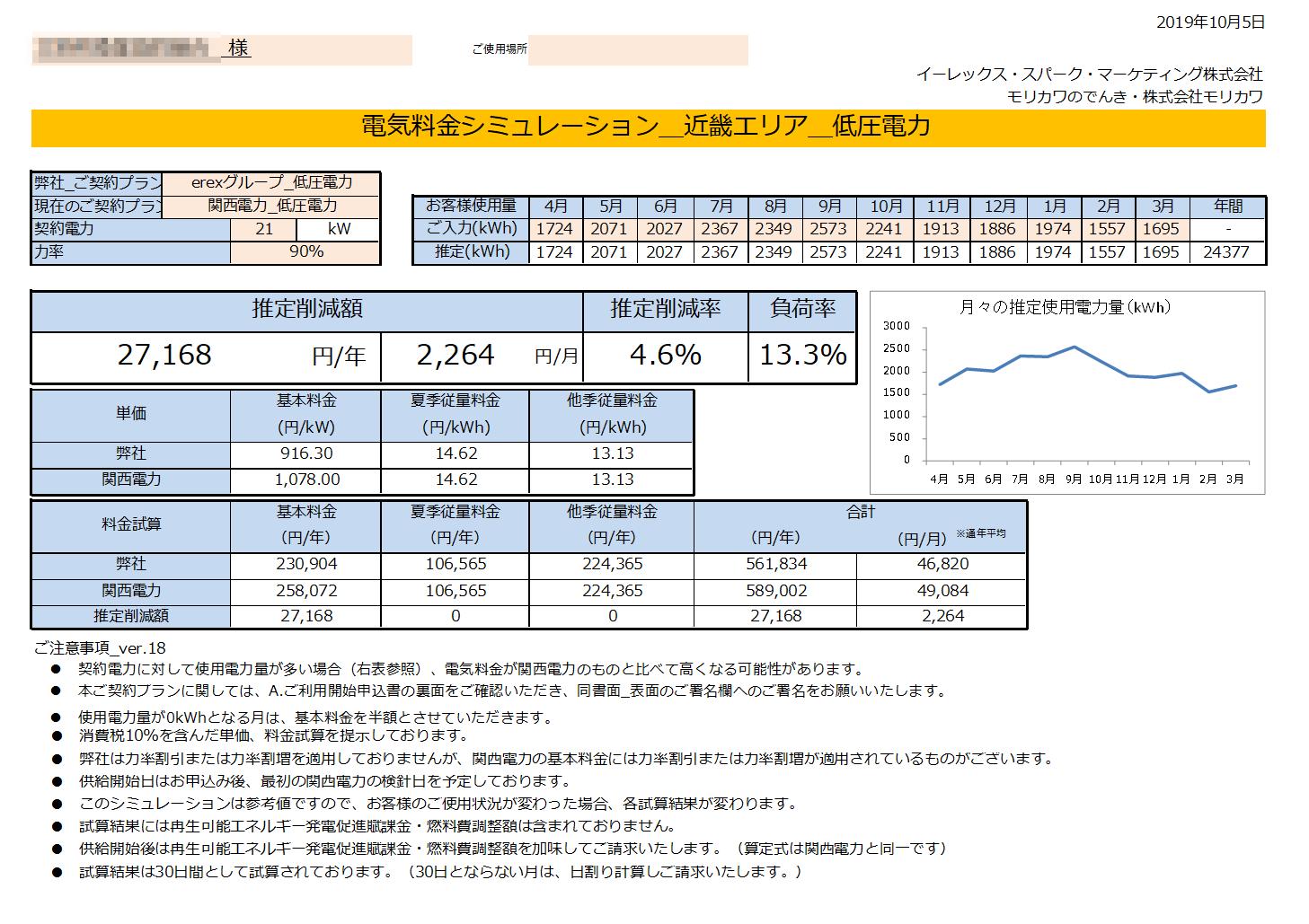 太地町K様 低圧電力 21kW契約 年間【27,168円】お得